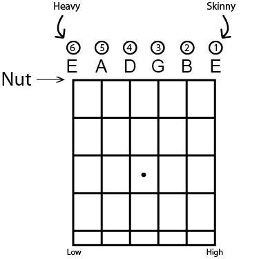 change guitar strings 7 easy steps rh deliverance music org acoustic guitar strings diagram electric guitar strings diagram